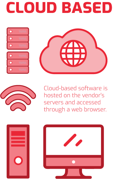 Cloud-based Software Infographic
