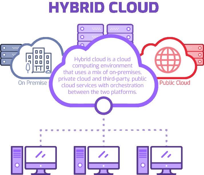 Hybrid Cloud Infographic - RBC Group