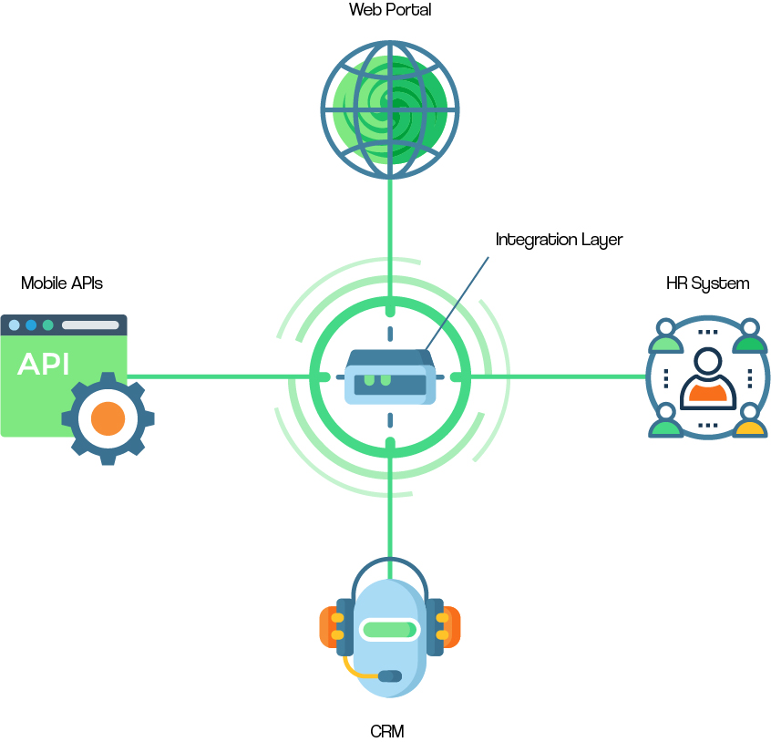 A Diagram on Setting an Integration Layer